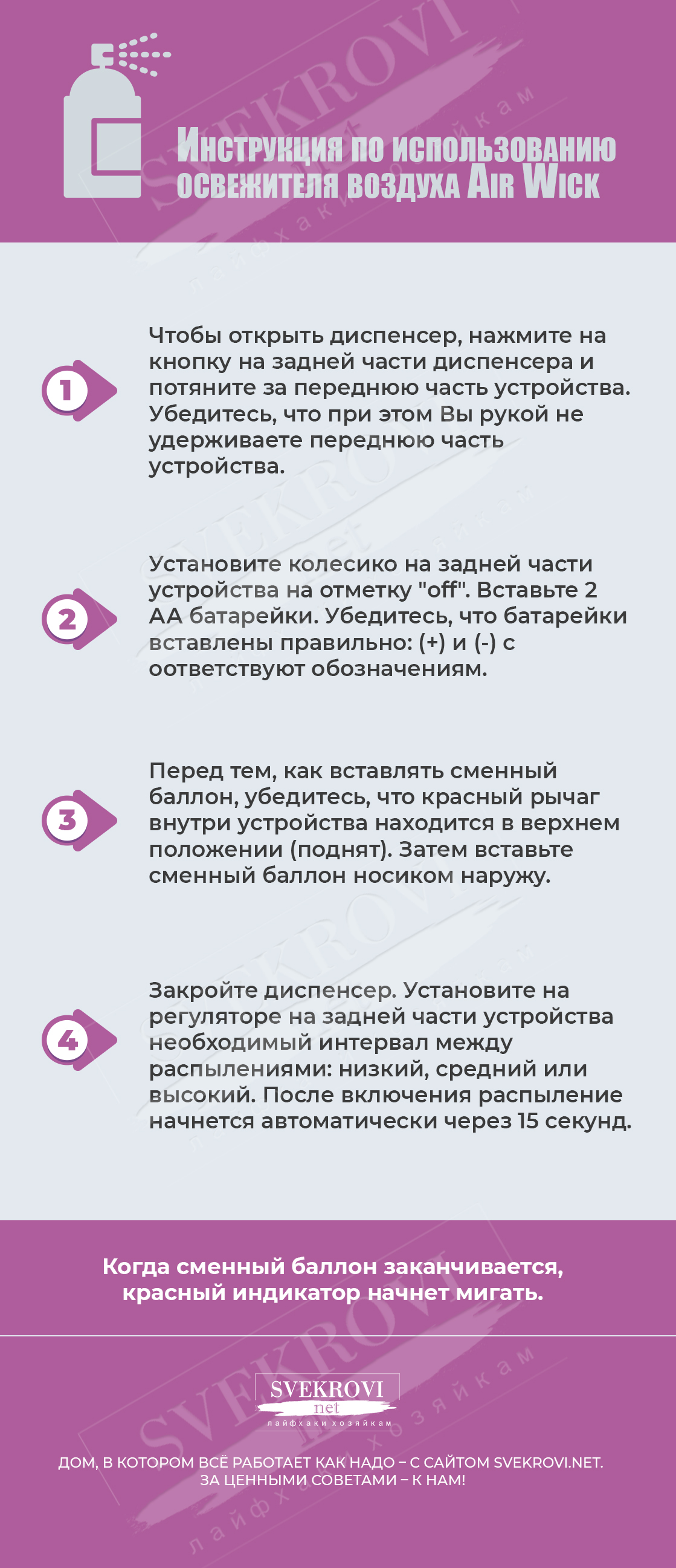 Основные этапы использования