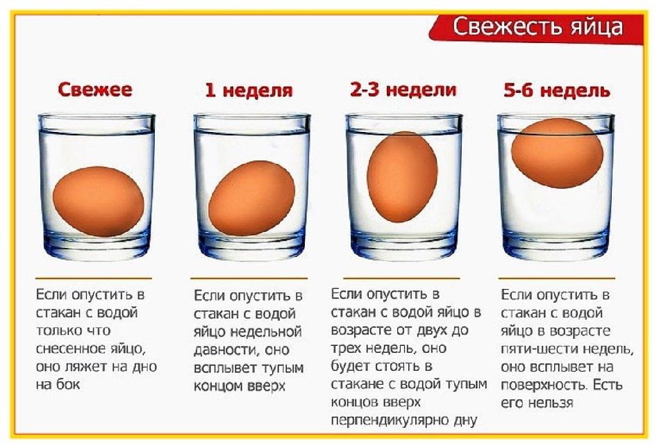 Опустить яйцо в воду