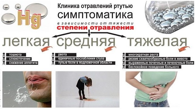 Симптоматика отравления