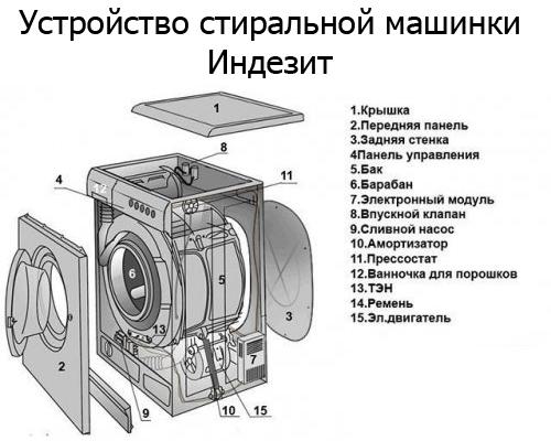 Ремонт стиральной машины Индезит своими руками: неисправности модуля и замена подшипника