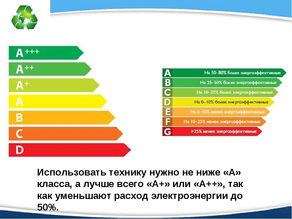 Классы энергосбережения