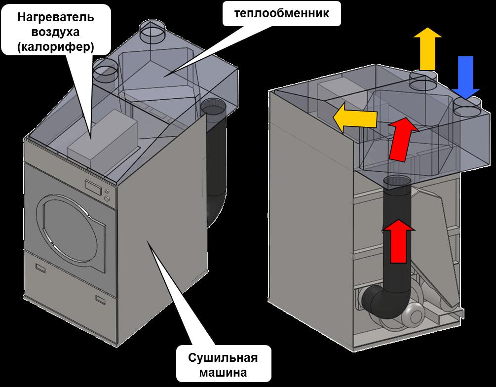 Схема сушки